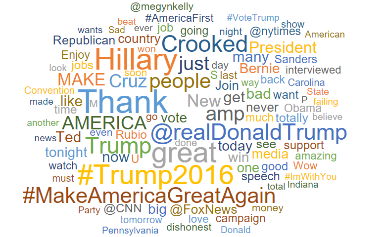 trump sentiment word cloud