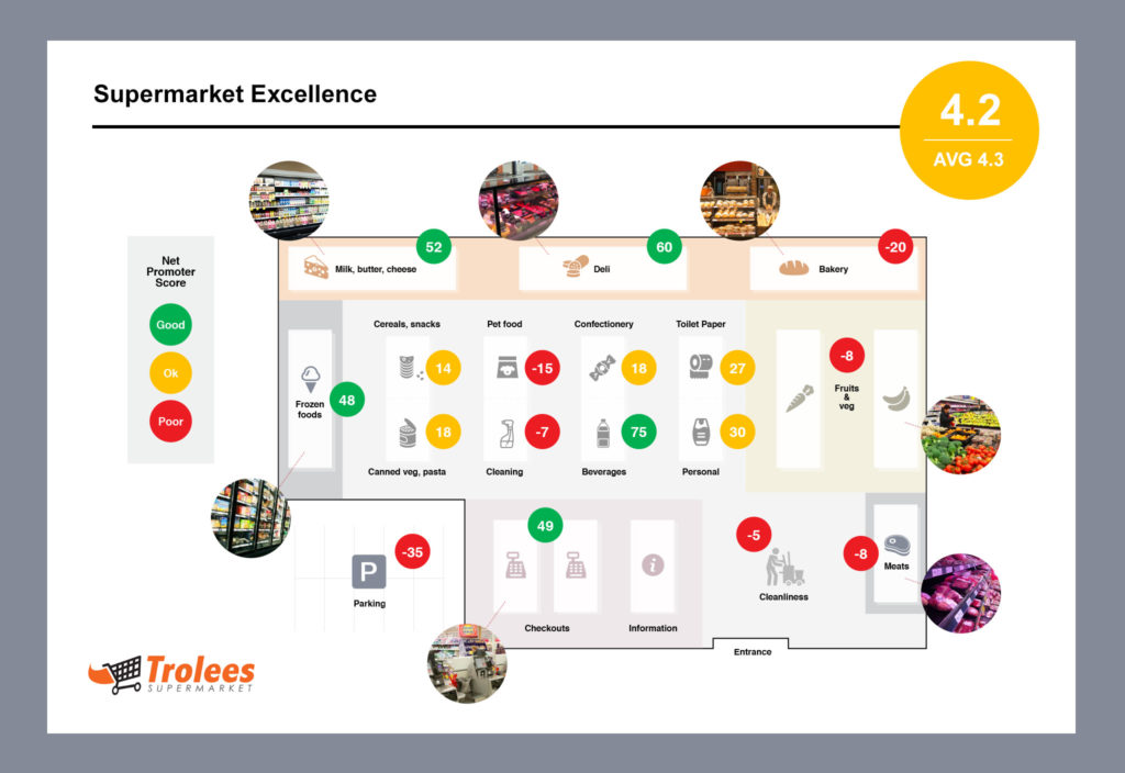 Bird's eye map of supermarket with NPS scores (version B)
