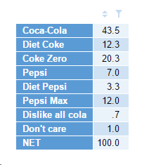 Cola Preference - Female array