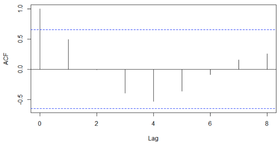 Diagnosing autocorrelation using a correlogram
