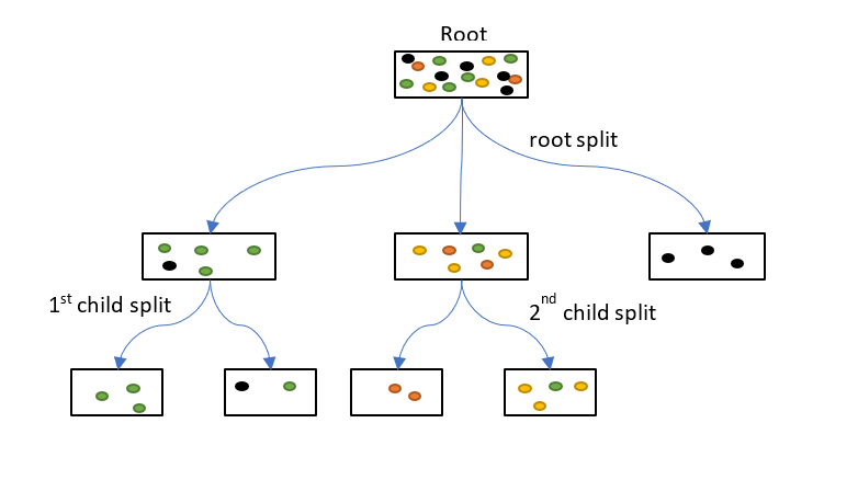 How is Splitting Decided for Decision Trees? | Displayr