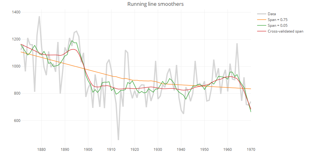Running line smoothers in plotly