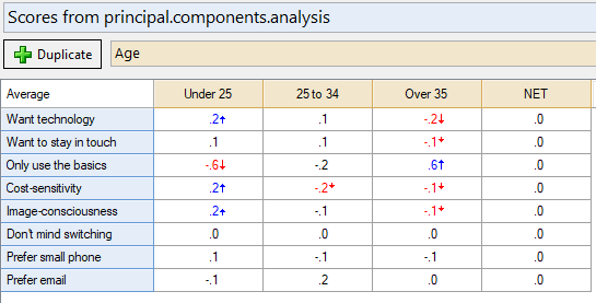 outputs principal components analysis